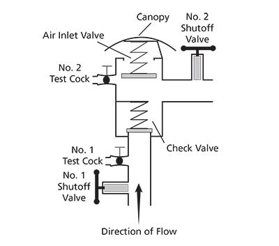 vacuum pressure breaker valve  vacuum  free engine image